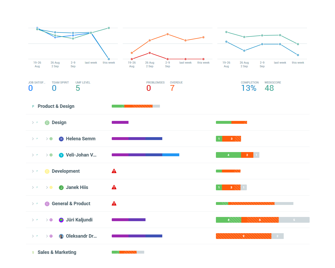 Visual Team Dashboard  Employee Weekly Report