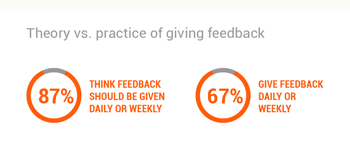 Survey Results: How Much Feedback To Give