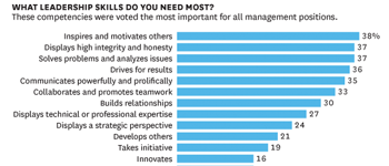 HBR: The Skills That Leaders Need